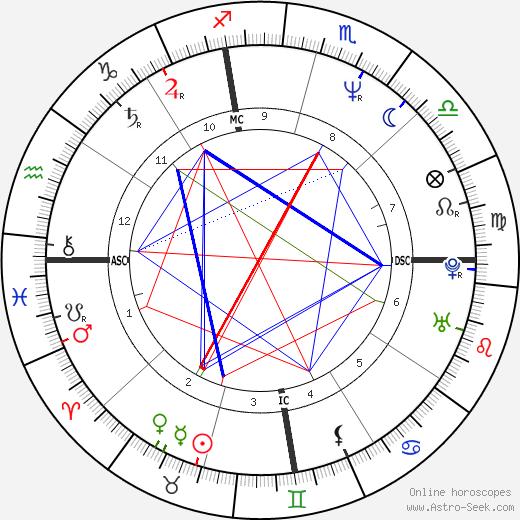 Tony Gwynn tema natale, oroscopo, Tony Gwynn oroscopi gratuiti, astrologia