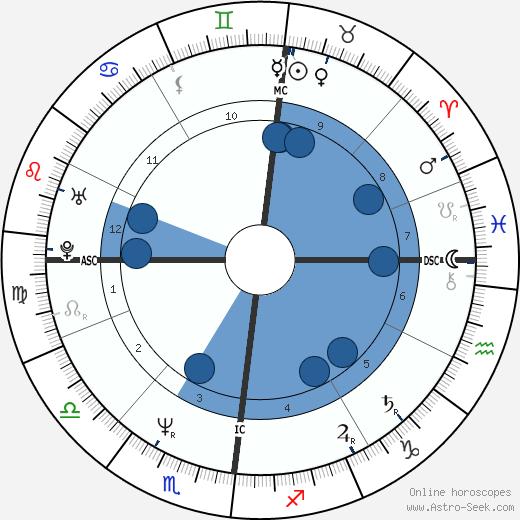Yannick Noah wikipedia, horoscope, astrology, instagram