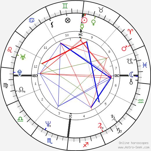 Yannick Noah tema natale, oroscopo, Yannick Noah oroscopi gratuiti, astrologia