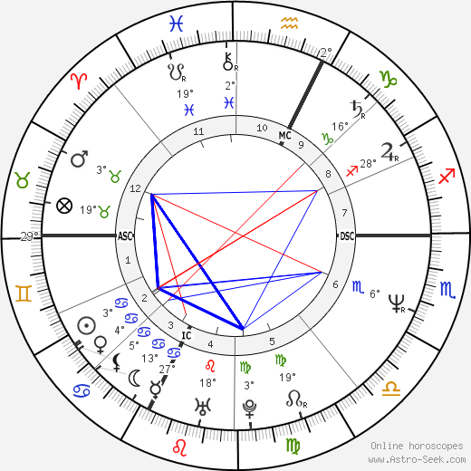 Aldo Serena birth chart, biography, wikipedia 2019, 2020