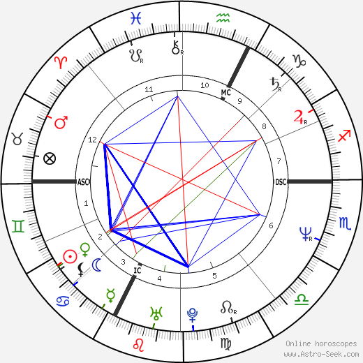 Aldo Serena astro natal birth chart, Aldo Serena horoscope, astrology