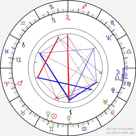 Andrey Vasilevich Svislotskiy tema natale, oroscopo, Andrey Vasilevich Svislotskiy oroscopi gratuiti, astrologia