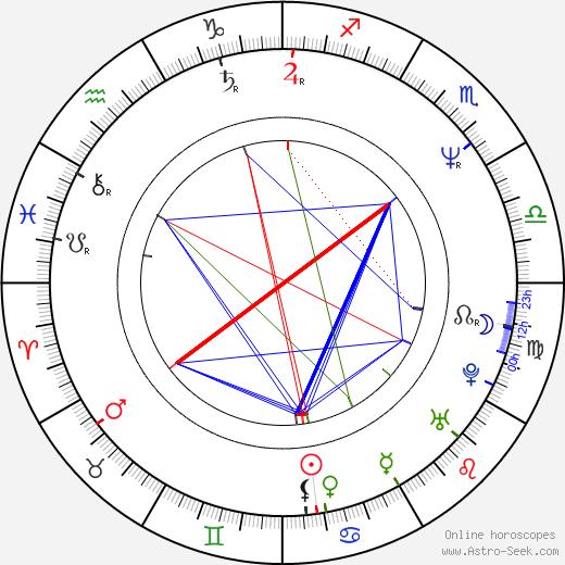 Anna Šišková birth chart, Anna Šišková astro natal horoscope, astrology