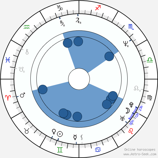 Antonín Trš wikipedia, horoscope, astrology, instagram