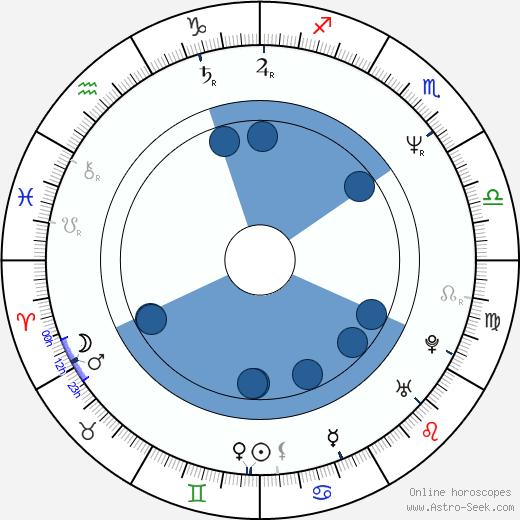 Barbara Broccoli wikipedia, horoscope, astrology, instagram