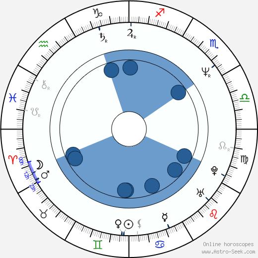 Dagmar Novotná wikipedia, horoscope, astrology, instagram