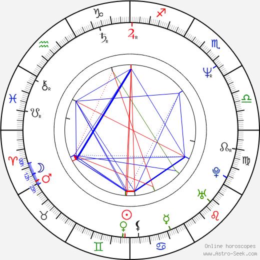Dagmar Novotná день рождения гороскоп, Dagmar Novotná Натальная карта онлайн