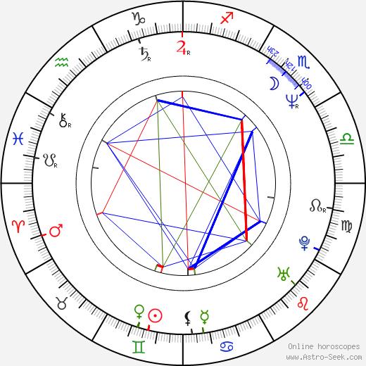 Dinko Tucaković astro natal birth chart, Dinko Tucaković horoscope, astrology