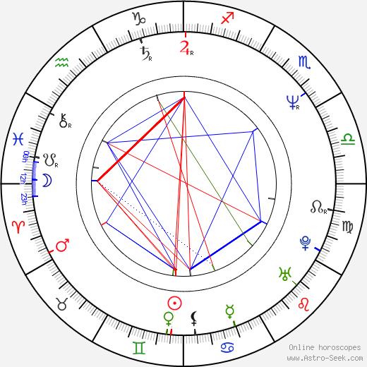 Ena Begovič birth chart, Ena Begovič astro natal horoscope, astrology