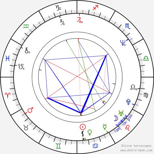 Eric Simonson astro natal birth chart, Eric Simonson horoscope, astrology