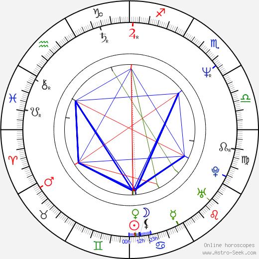 Erik Poppe tema natale, oroscopo, Erik Poppe oroscopi gratuiti, astrologia