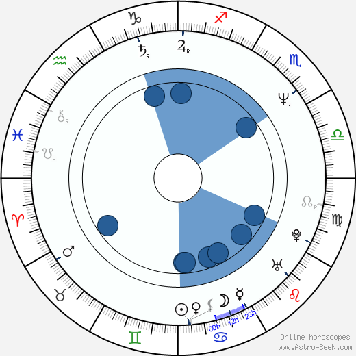 Eve Gordon wikipedia, horoscope, astrology, instagram