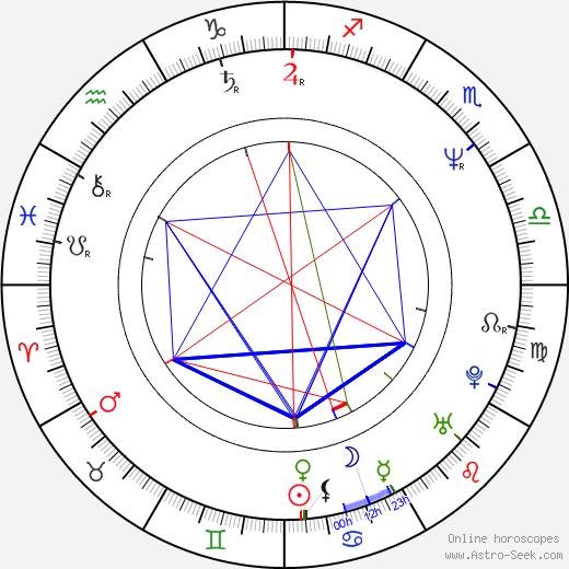 Eve Gordon astro natal birth chart, Eve Gordon horoscope, astrology