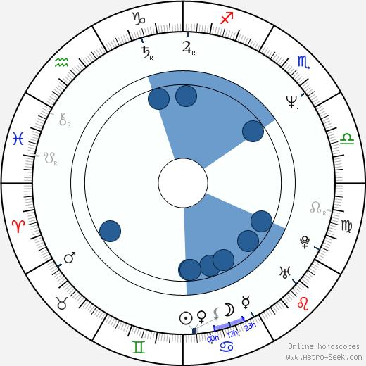 Gitte Seeberg wikipedia, horoscope, astrology, instagram