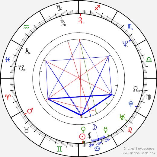 Gitte Seeberg tema natale, oroscopo, Gitte Seeberg oroscopi gratuiti, astrologia