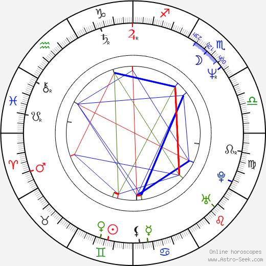 Hirohiko Araki birth chart, Hirohiko Araki astro natal horoscope, astrology
