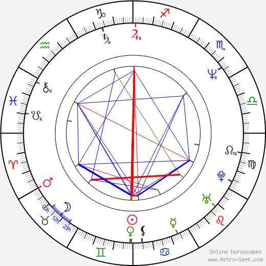 Ilona Svobodová birth chart, Ilona Svobodová astro natal horoscope, astrology