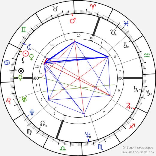 James Deshaies день рождения гороскоп, James Deshaies Натальная карта онлайн