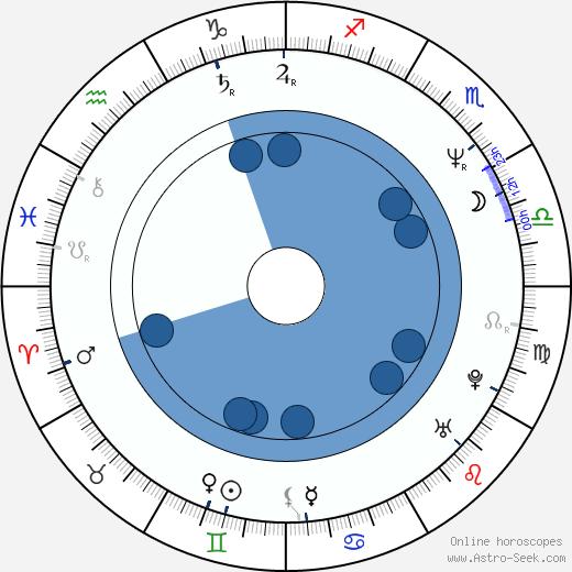 James Isaac wikipedia, horoscope, astrology, instagram