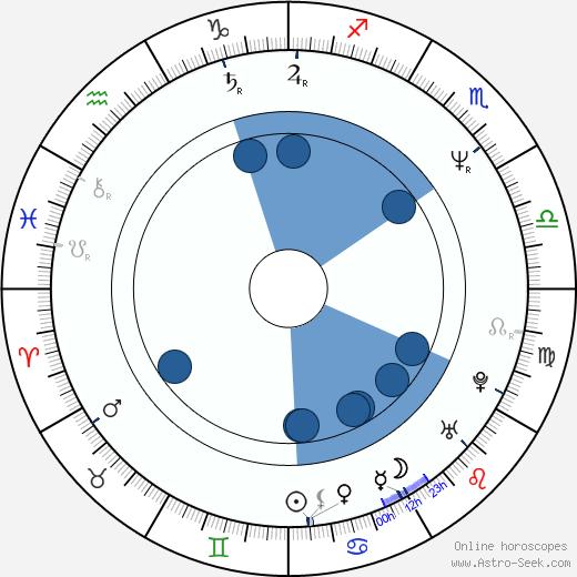 Jaroslav Foldyna wikipedia, horoscope, astrology, instagram