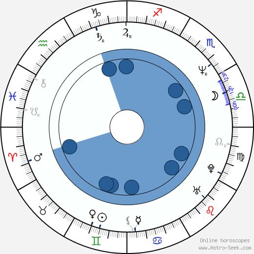 Jo Prestia wikipedia, horoscope, astrology, instagram