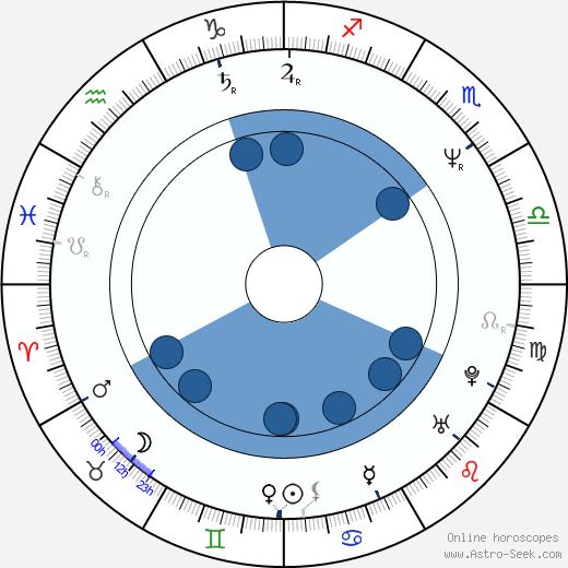 John Taylor wikipedia, horoscope, astrology, instagram