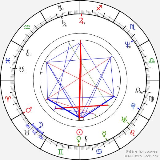 John Taylor birth chart, John Taylor astro natal horoscope, astrology