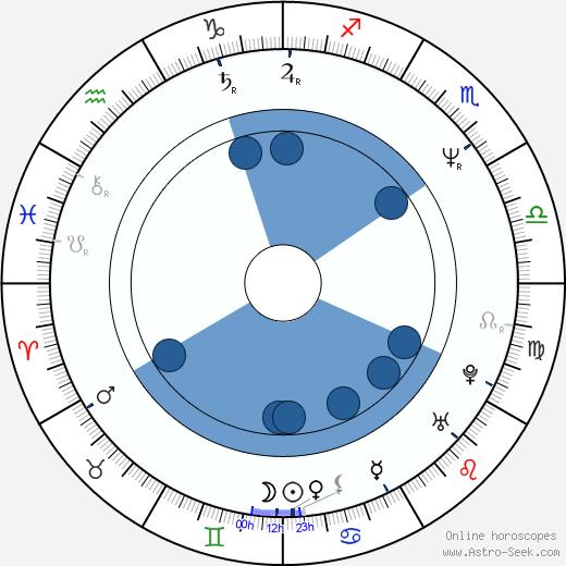 Joseph Brutsman wikipedia, horoscope, astrology, instagram