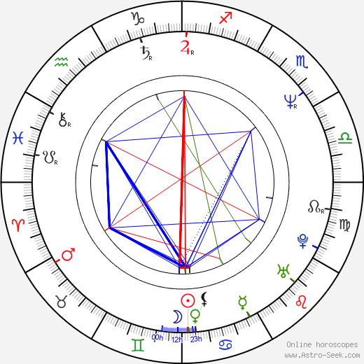 Joseph Brutsman birth chart, Joseph Brutsman astro natal horoscope, astrology