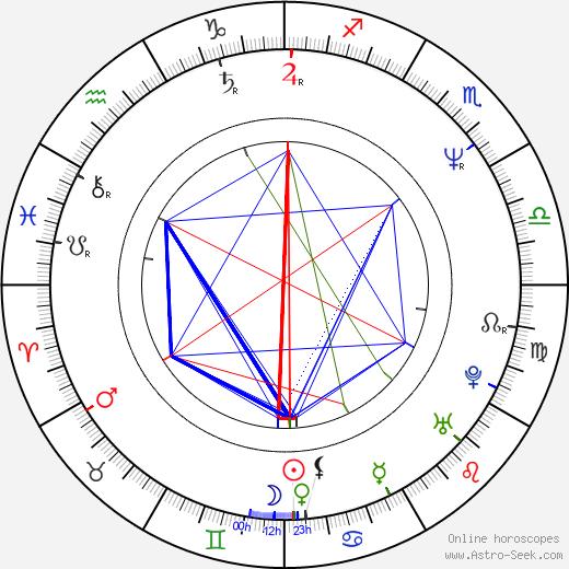 Judah Katz birth chart, Judah Katz astro natal horoscope, astrology