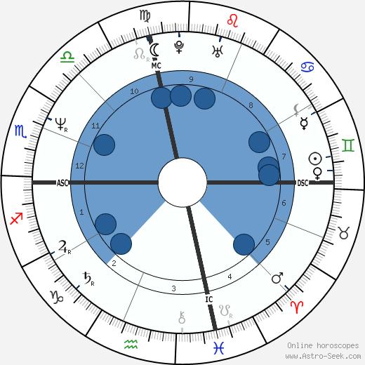 Kyle Petty wikipedia, horoscope, astrology, instagram