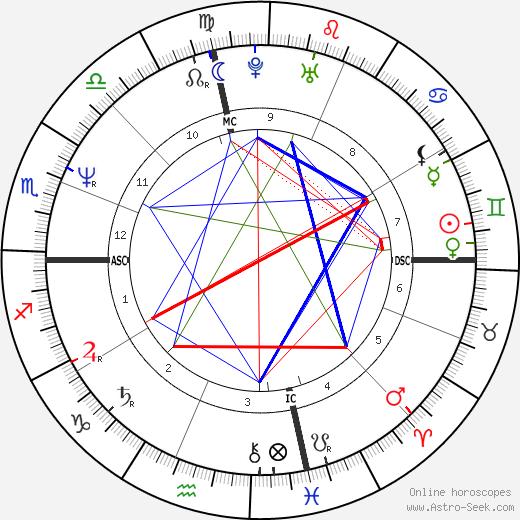 Kyle Petty tema natale, oroscopo, Kyle Petty oroscopi gratuiti, astrologia