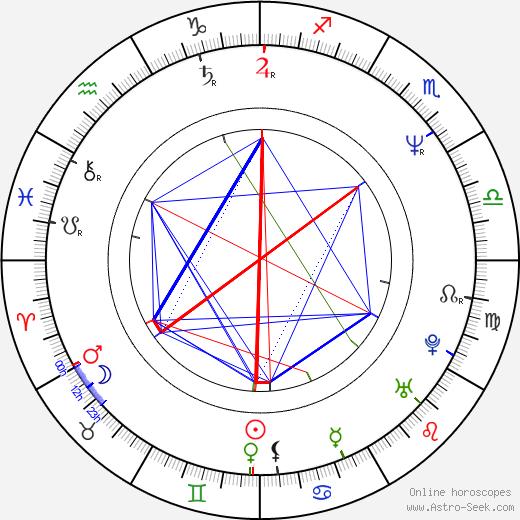Laurent Gamelon tema natale, oroscopo, Laurent Gamelon oroscopi gratuiti, astrologia