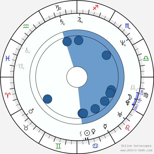 Mark Kriski wikipedia, horoscope, astrology, instagram