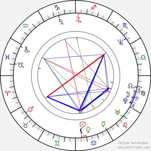 Mark Kriski birth chart, Mark Kriski astro natal horoscope, astrology