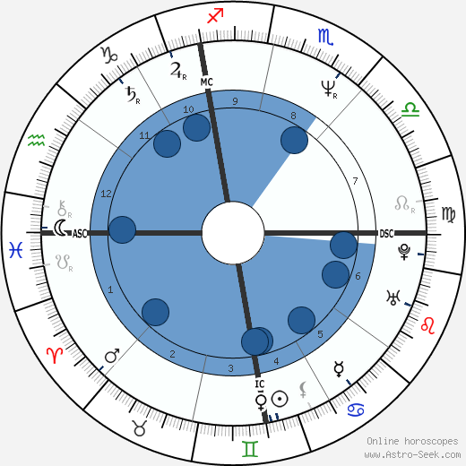 Michèle Laroque wikipedia, horoscope, astrology, instagram