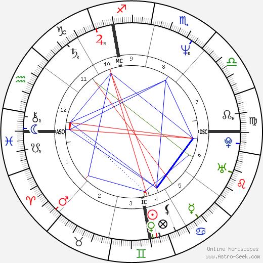 Michèle Laroque astro natal birth chart, Michèle Laroque horoscope, astrology