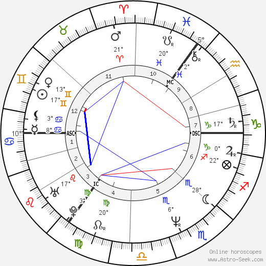 Mick Hucknall birth chart, biography, wikipedia 2019, 2020