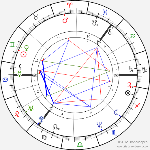 Mick Hucknall birth chart, Mick Hucknall astro natal horoscope, astrology