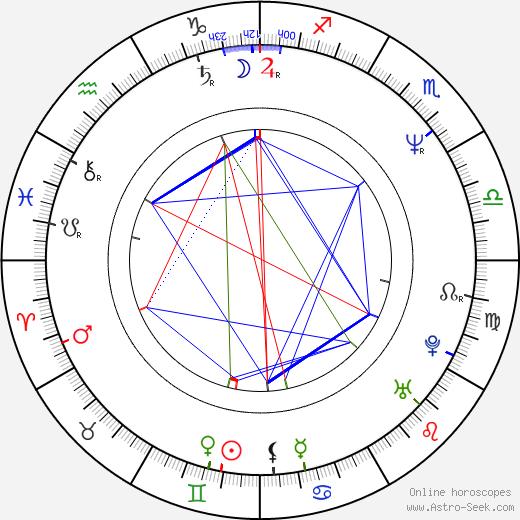 Mircea Anca birth chart, Mircea Anca astro natal horoscope, astrology