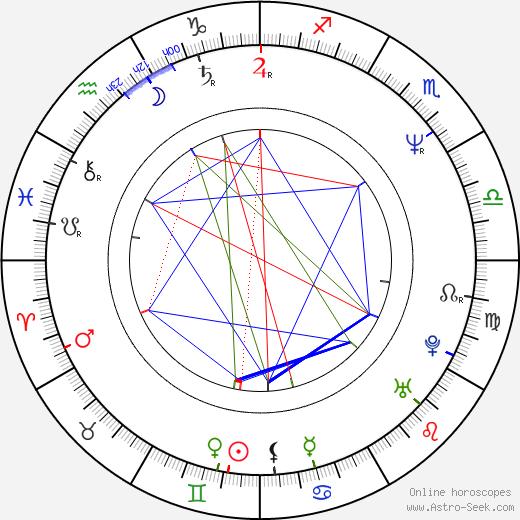 Nikolai Tsvetkov tema natale, oroscopo, Nikolai Tsvetkov oroscopi gratuiti, astrologia