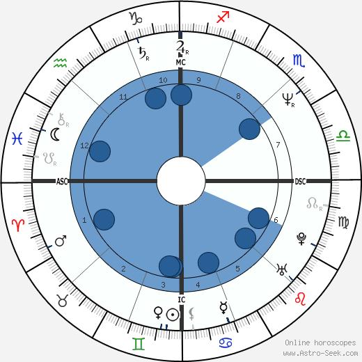 Patrick Edlinger wikipedia, horoscope, astrology, instagram