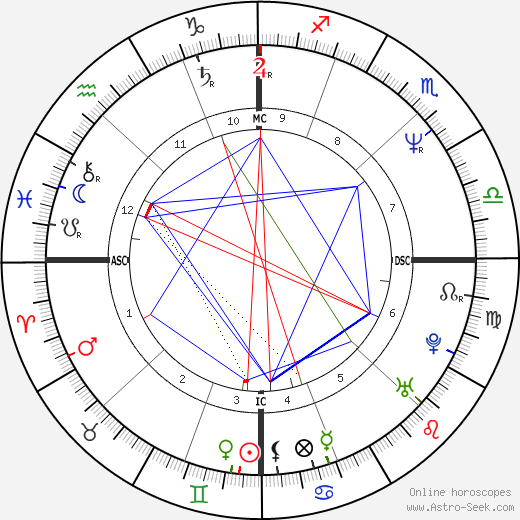 Patrick Edlinger tema natale, oroscopo, Patrick Edlinger oroscopi gratuiti, astrologia