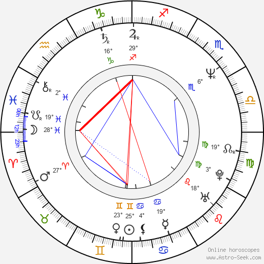 Pavel Štingl birth chart, biography, wikipedia 2019, 2020