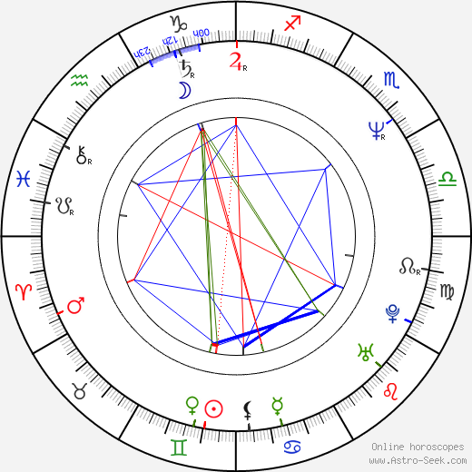 Petr Wolf birth chart, Petr Wolf astro natal horoscope, astrology