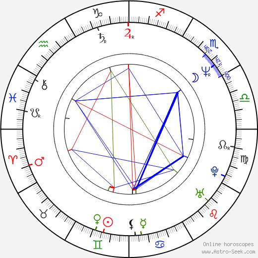 Roger Rose birth chart, Roger Rose astro natal horoscope, astrology