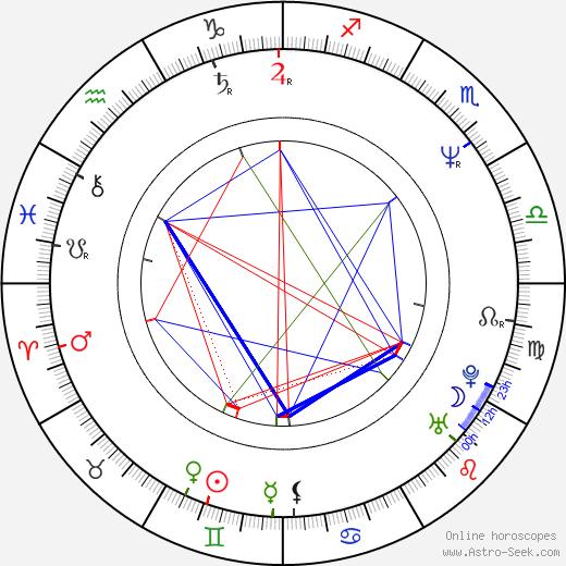 Simon Gallup birth chart, Simon Gallup astro natal horoscope, astrology