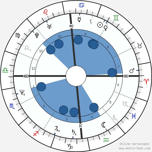 Stephane Bohain wikipedia, horoscope, astrology, instagram