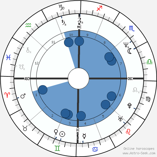 Steve Vai wikipedia, horoscope, astrology, instagram