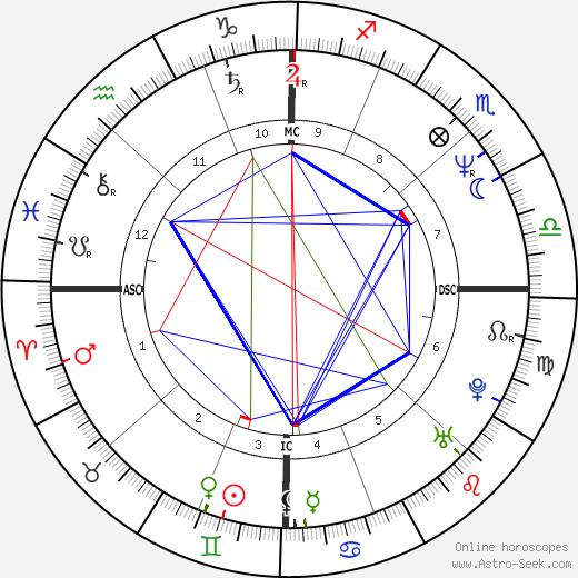 Steve Vai tema natale, oroscopo, Steve Vai oroscopi gratuiti, astrologia